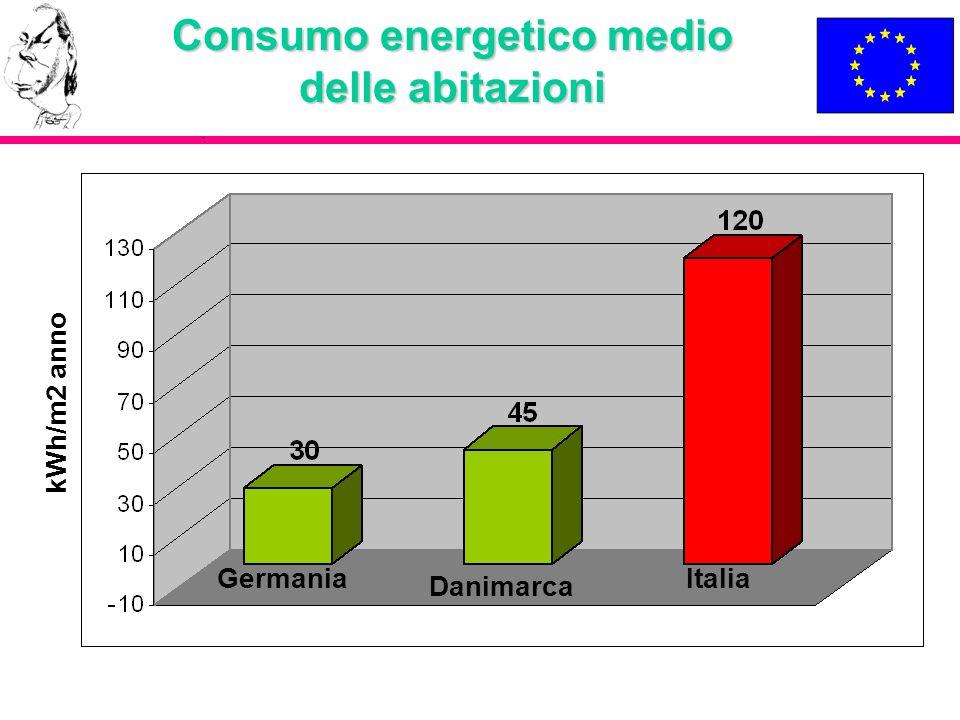 Consumo energetico medio delle abitazioni