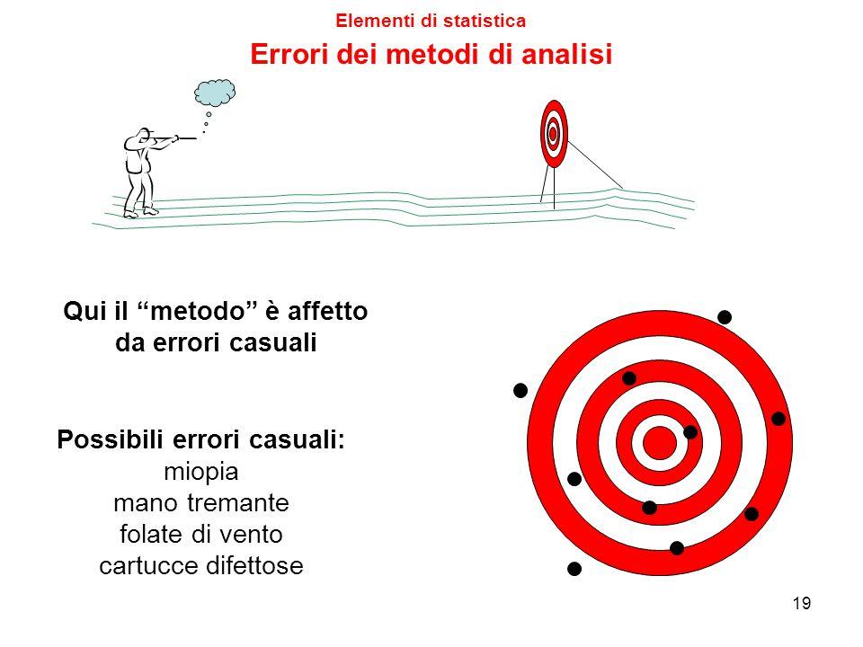 Errori dei metodi di analisi