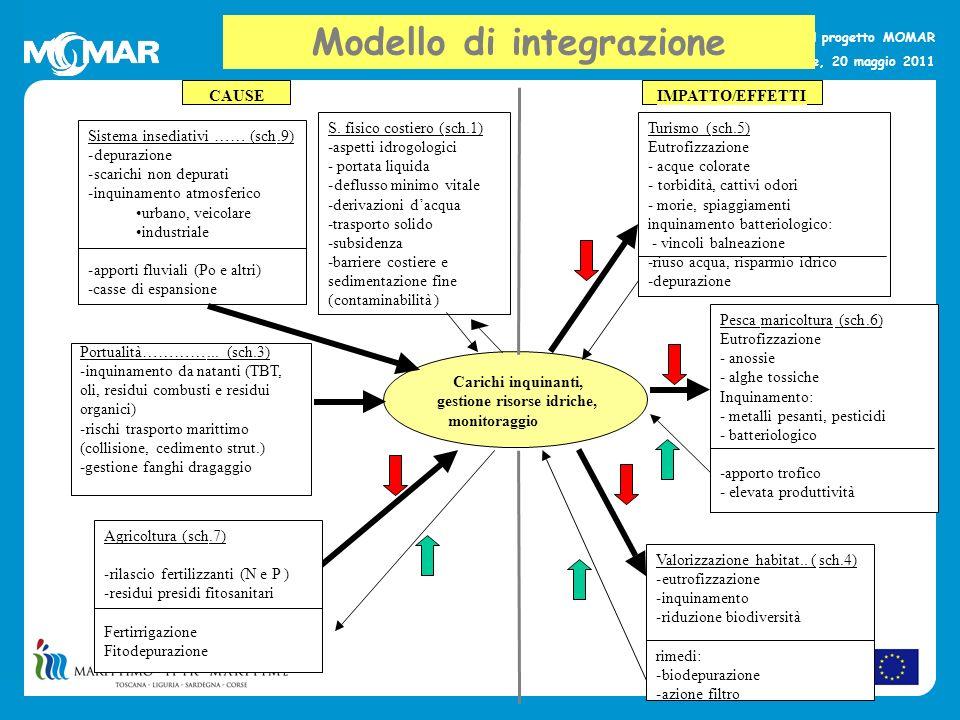 Modello di integrazione