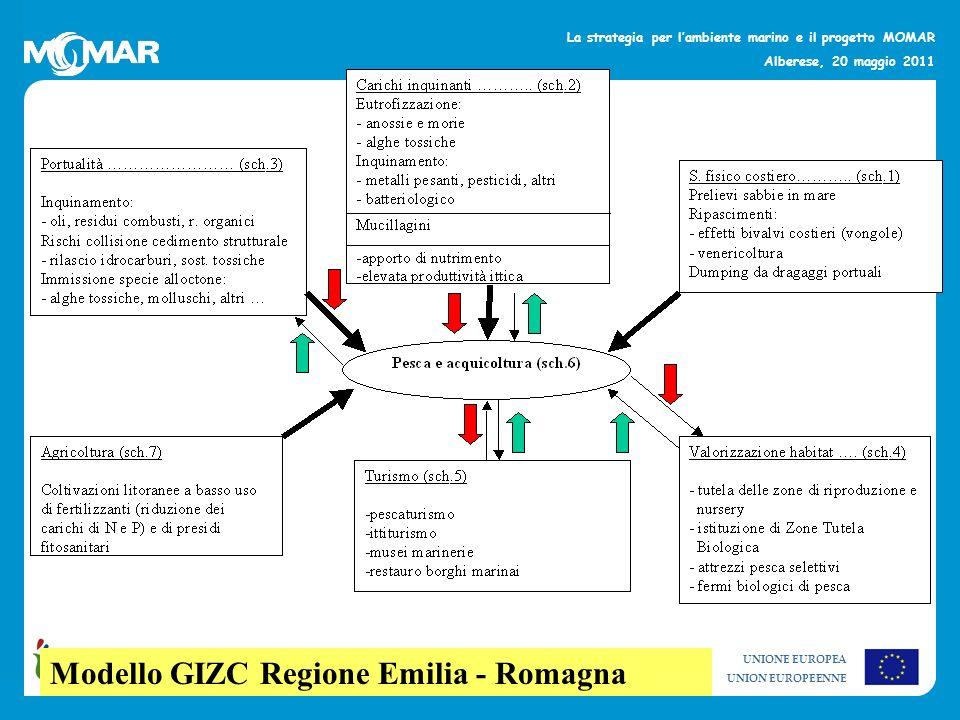 Modello GIZC Regione Emilia - Romagna