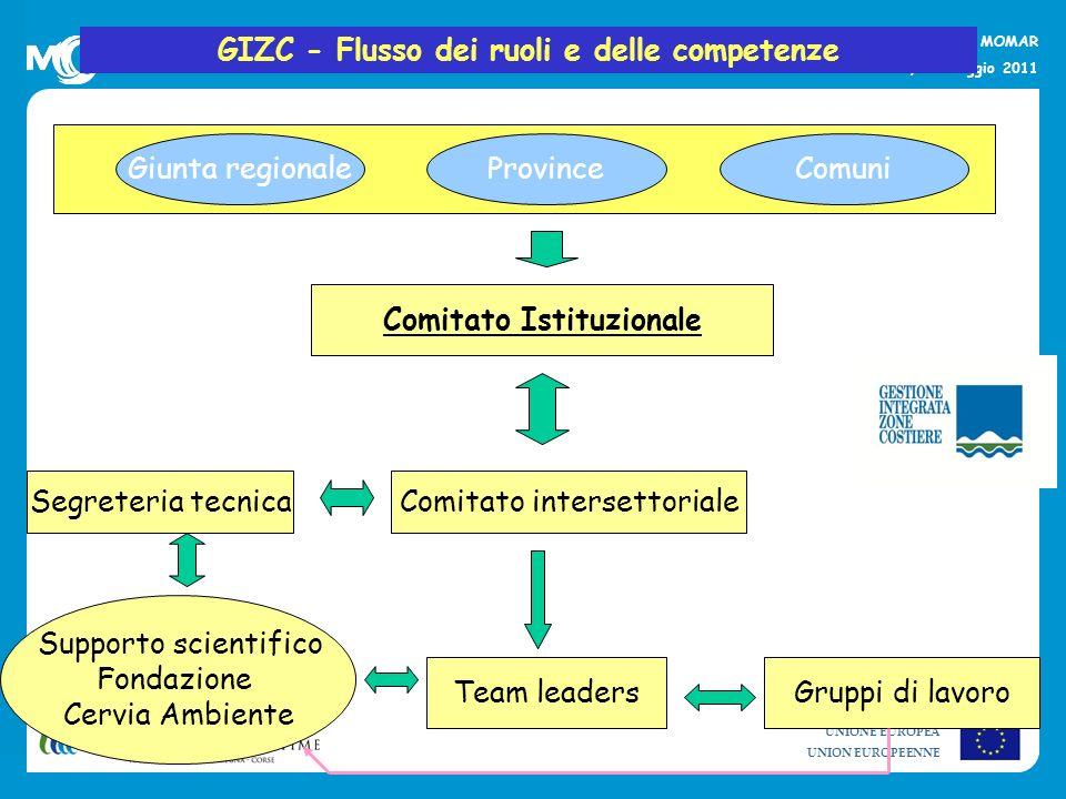 GIZC - Flusso dei ruoli e delle competenze Comitato Istituzionale