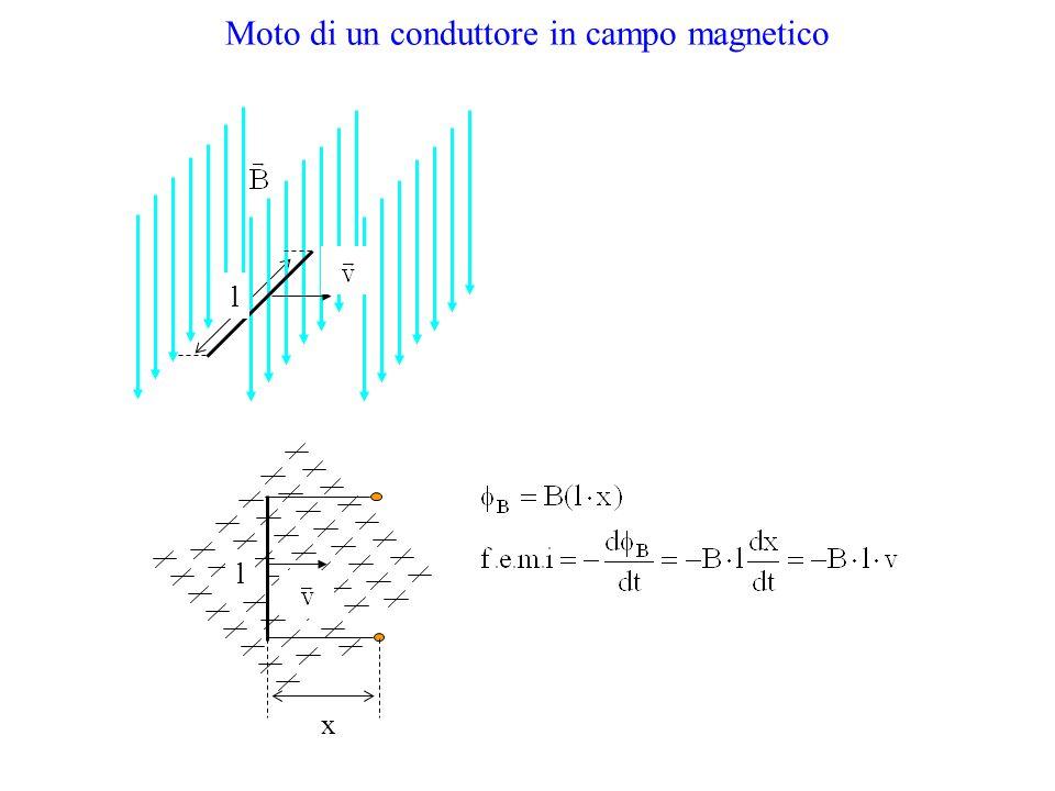 Moto di un conduttore in campo magnetico