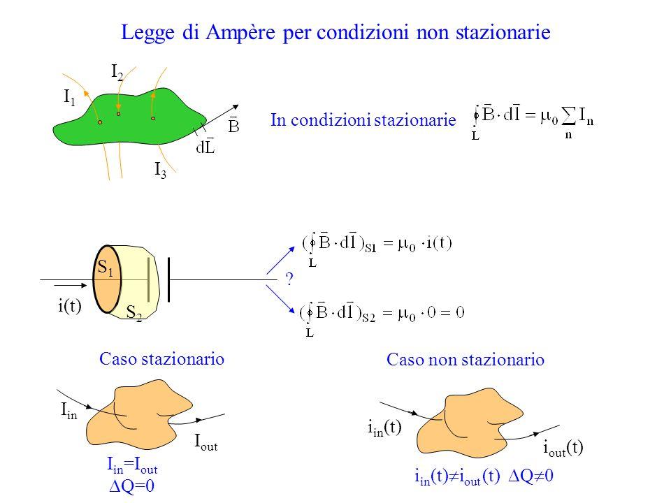 Legge di Ampère per condizioni non stazionarie