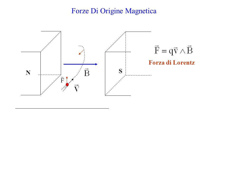 Forze Di Origine Magnetica