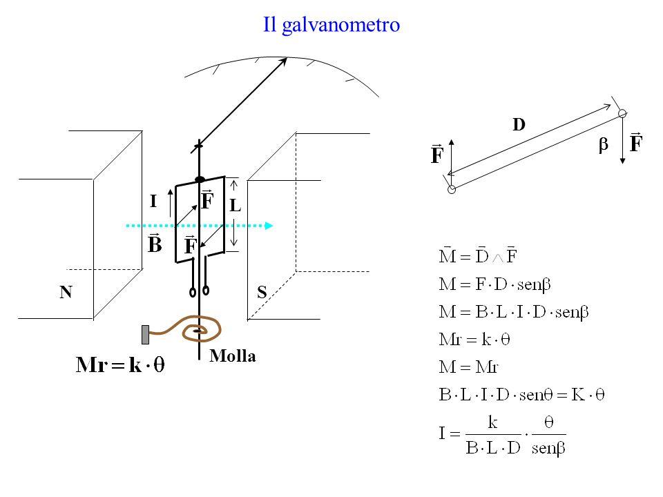 Il galvanometro D I L Molla N S 