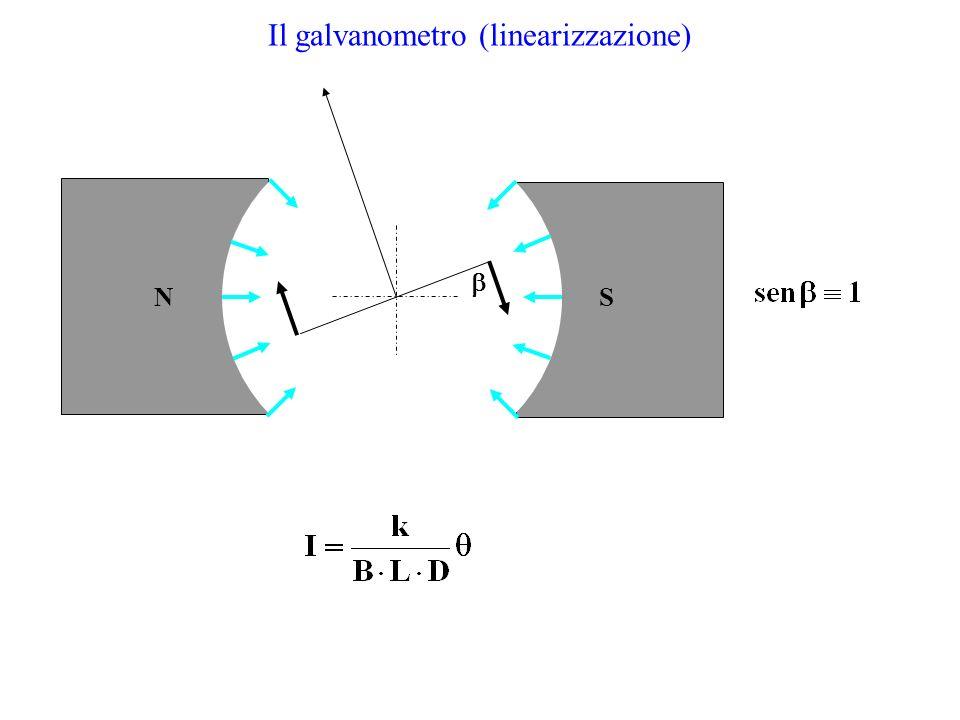 Il galvanometro (linearizzazione)