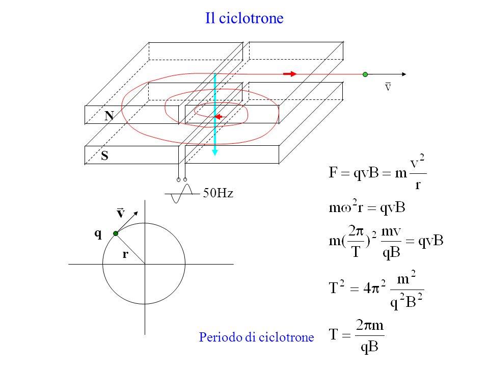 Il ciclotrone N S 50Hz q r Periodo di ciclotrone