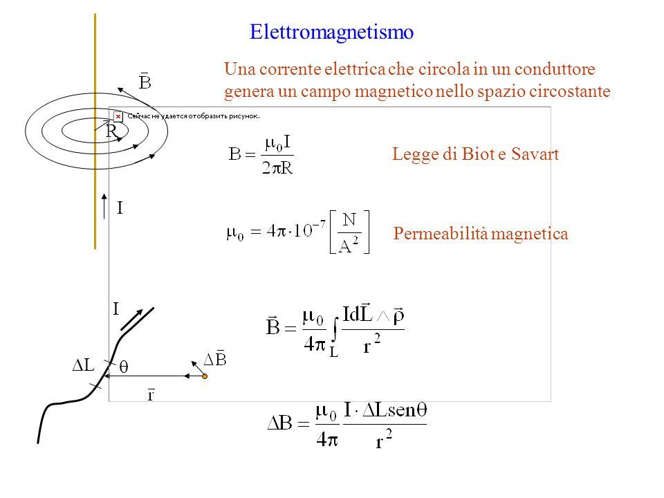 Permeabilità magnetica