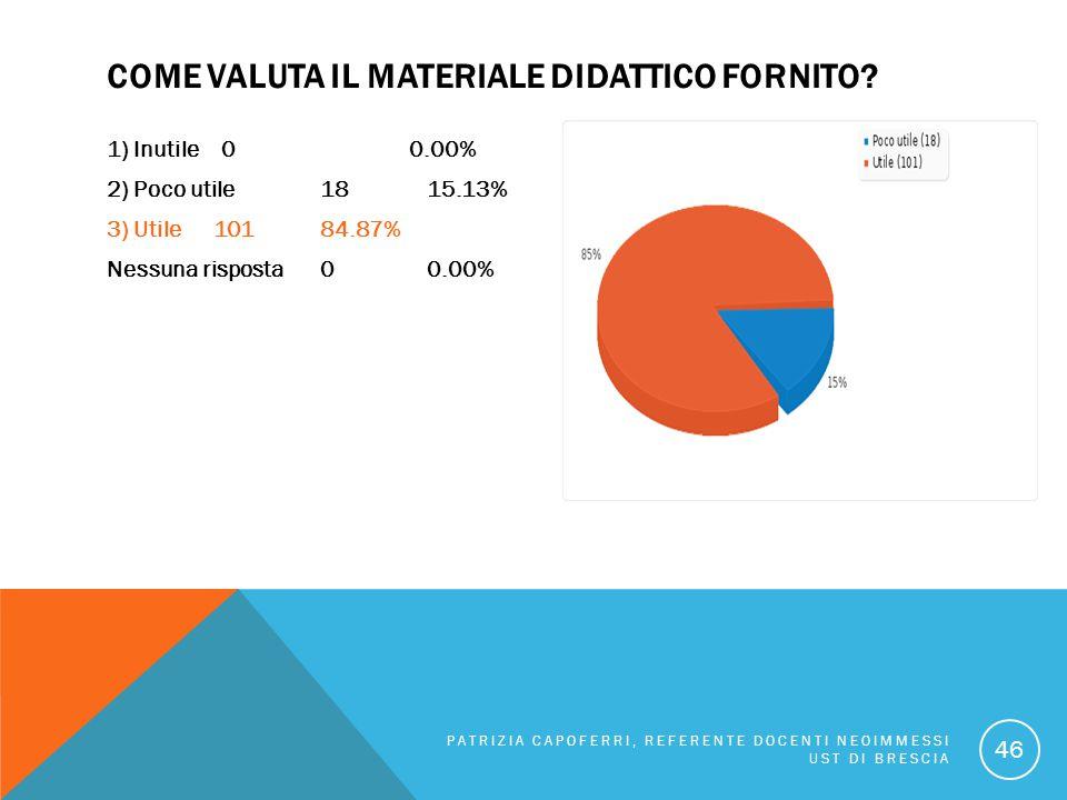 Come valuta il materiale didattico fornito