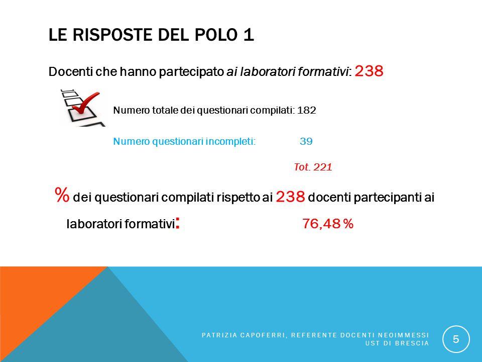 Le risposte del POLO 1 Docenti che hanno partecipato ai laboratori formativi: 238. Numero totale dei questionari compilati: 182.
