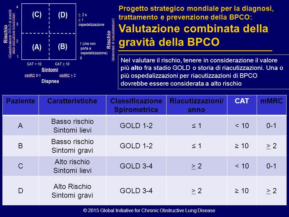 Classificazione Spirometrica Riacutizzazioni/anno