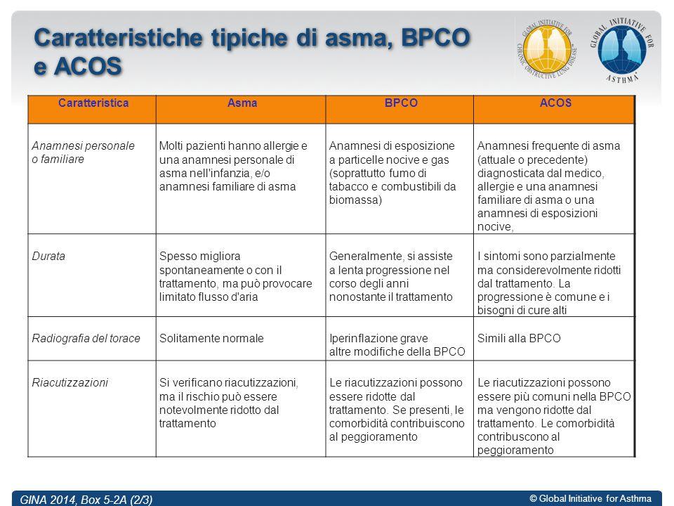 Caratteristiche tipiche di asma, BPCO e ACOS