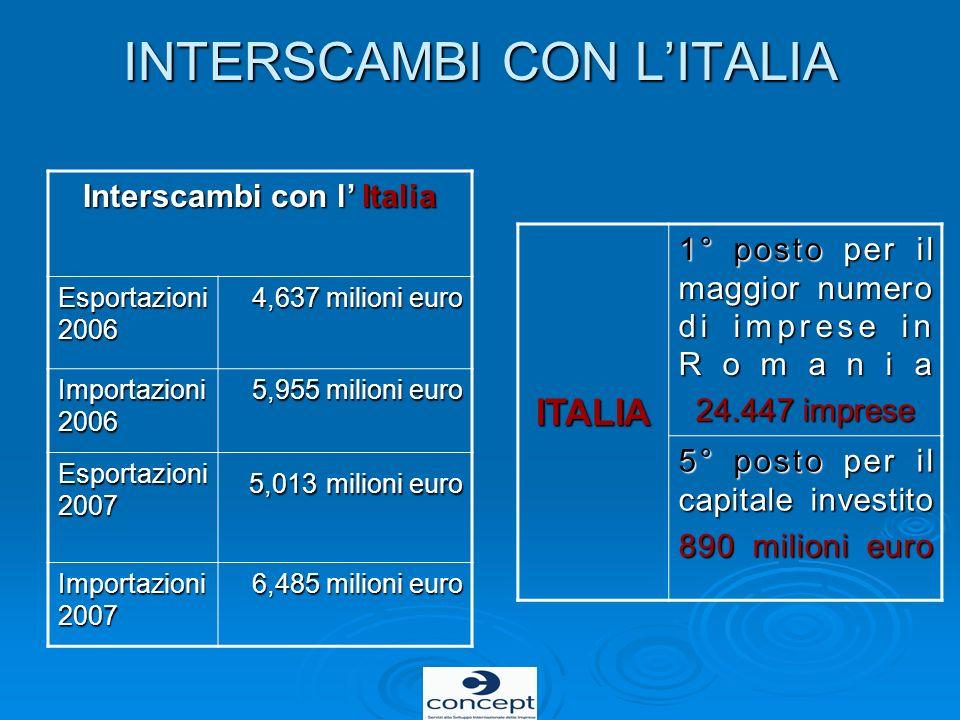 INTERSCAMBI CON L'ITALIA