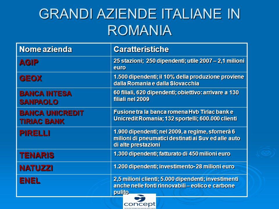 GRANDI AZIENDE ITALIANE IN ROMANIA