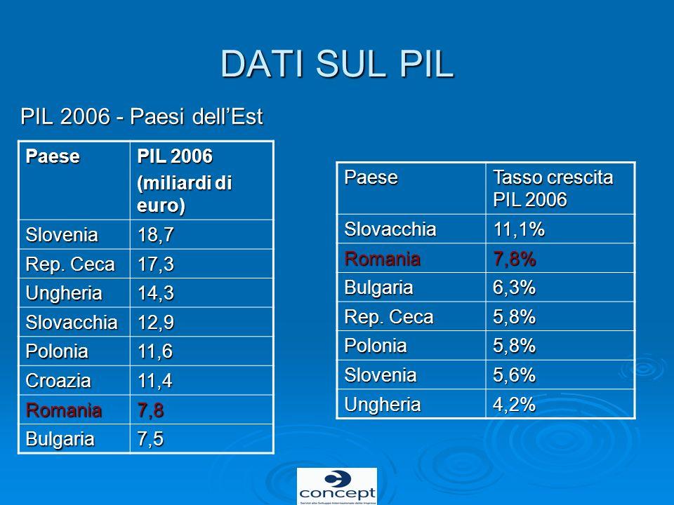 DATI SUL PIL PIL 2006 - Paesi dell'Est Paese PIL 2006