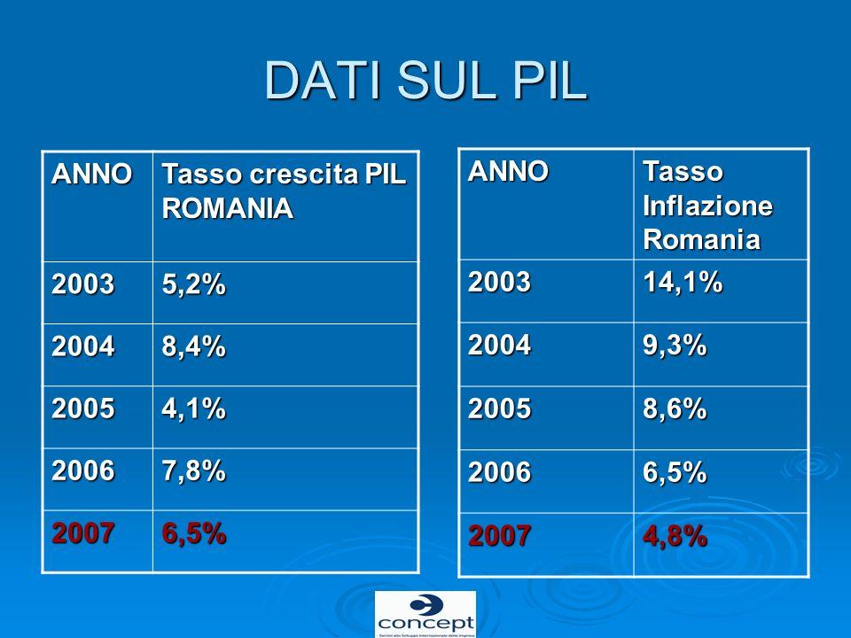 DATI SUL PIL ANNO Tasso crescita PIL ROMANIA 2003 5,2% 2004 8,4% 2005