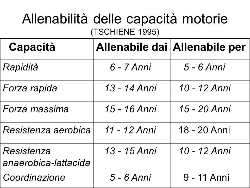 Allenabilità delle capacità motorie (TSCHIENE 1995)