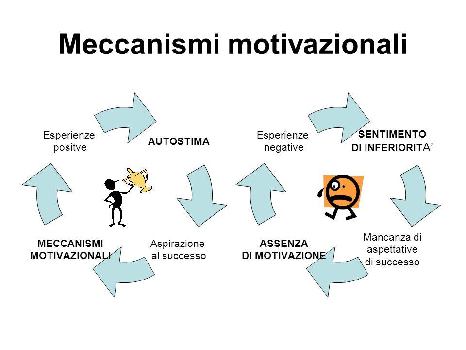 Meccanismi motivazionali