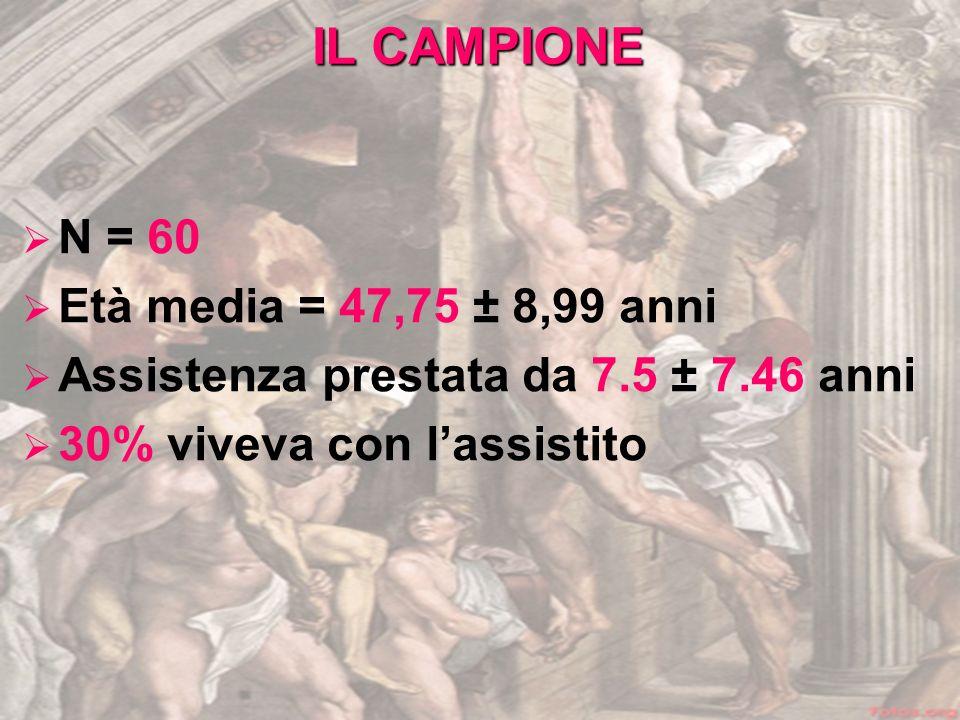 IL CAMPIONE N = 60 Età media = 47,75 ± 8,99 anni