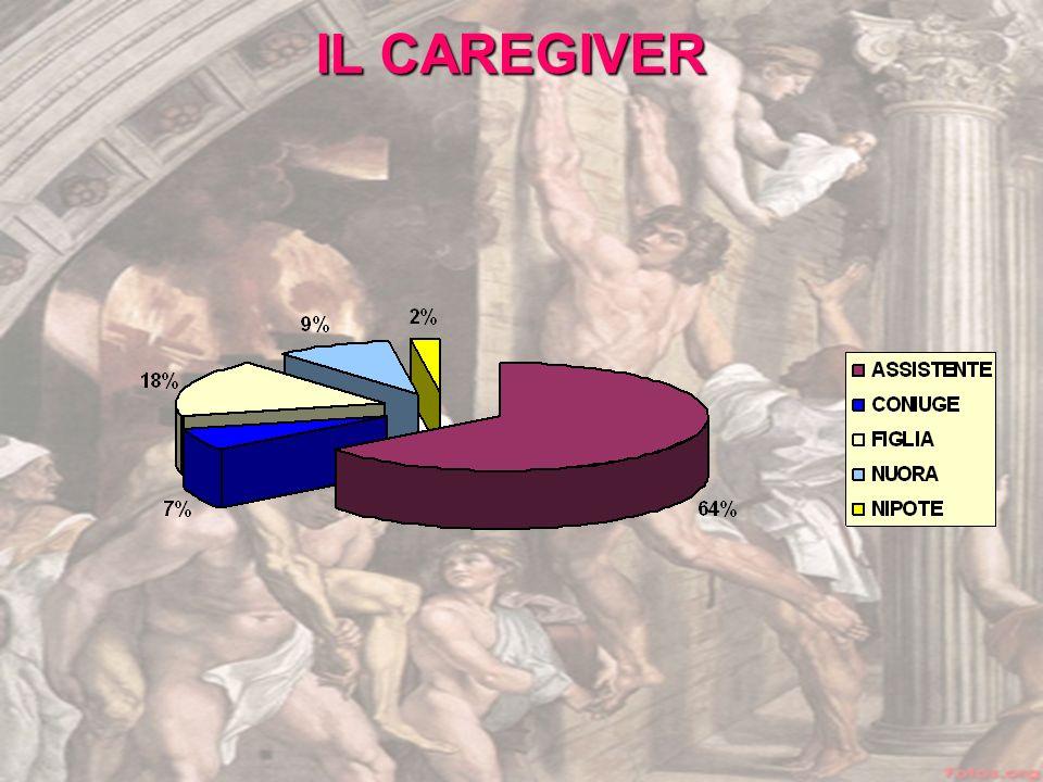 IL CAREGIVER