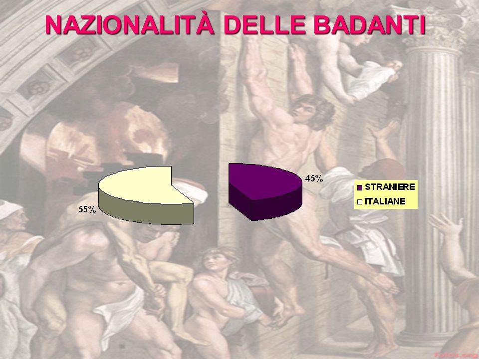 NAZIONALITÀ DELLE BADANTI