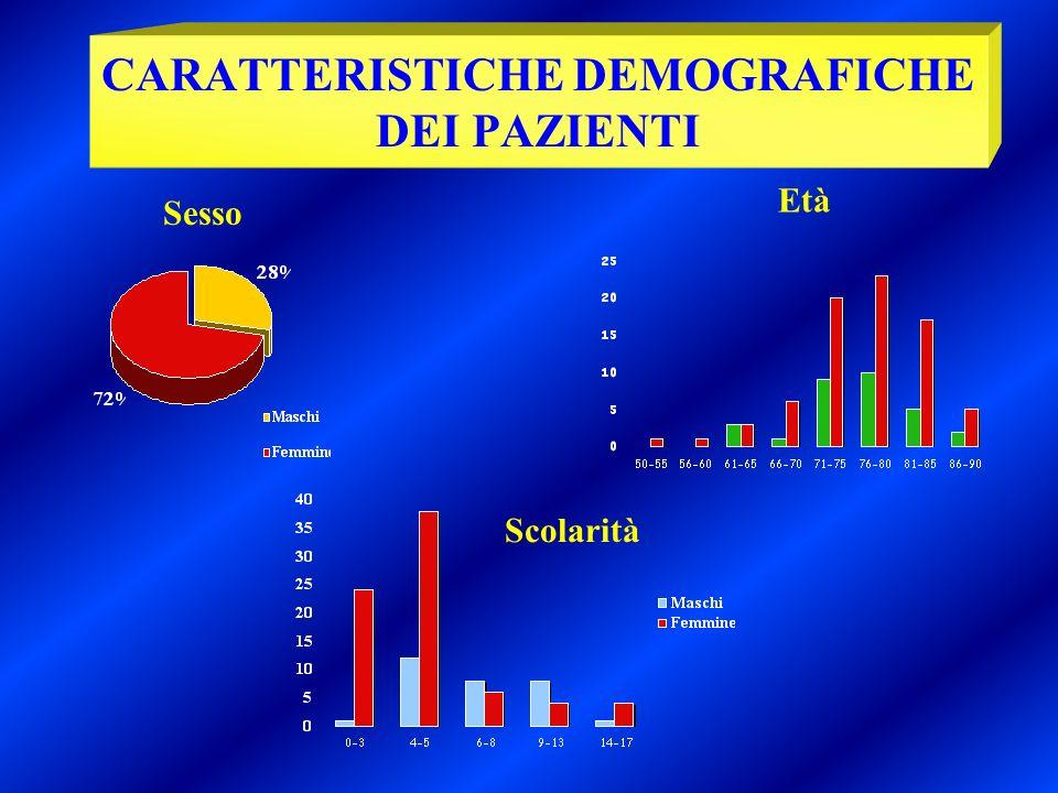 CARATTERISTICHE DEMOGRAFICHE DEI PAZIENTI