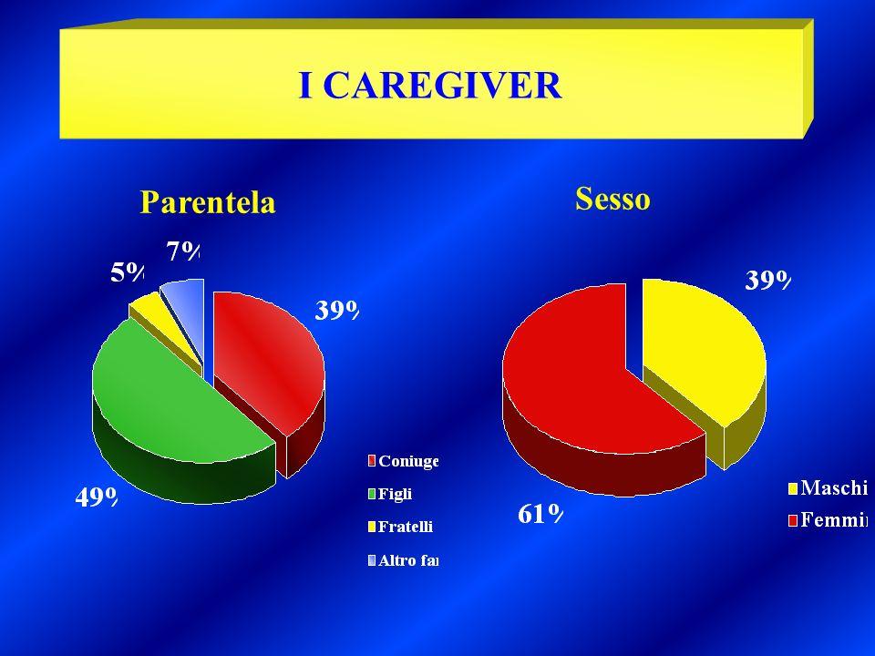 I CAREGIVER Parentela Sesso