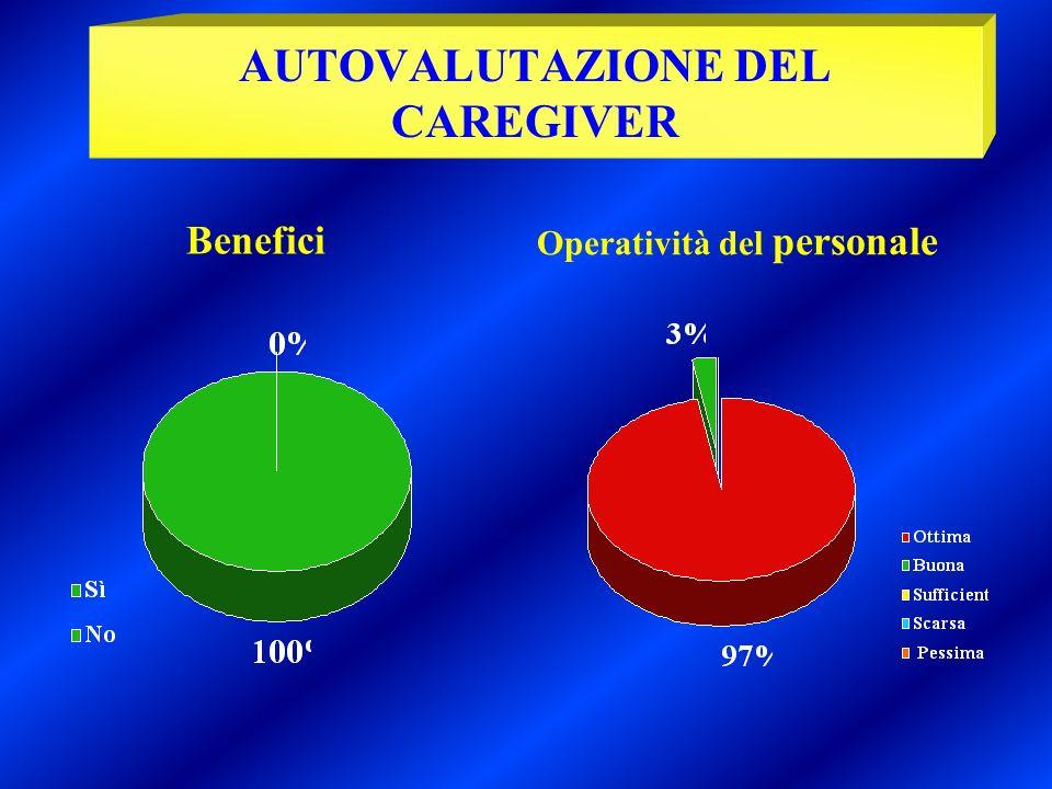 AUTOVALUTAZIONE DEL CAREGIVER