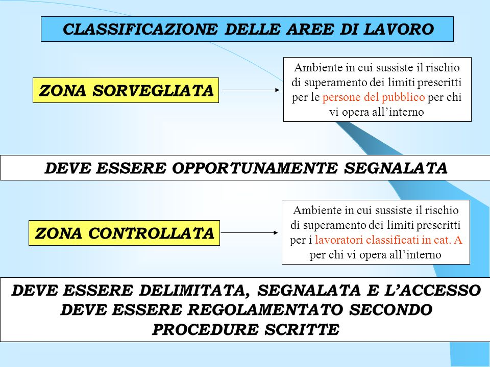 CLASSIFICAZIONE DELLE AREE DI LAVORO