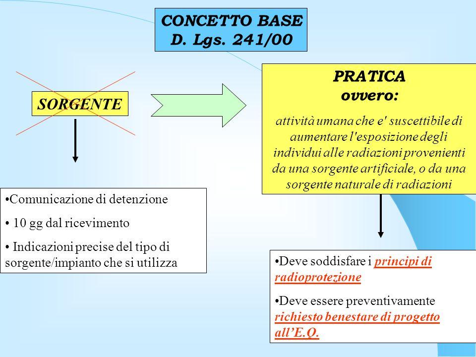 CONCETTO BASE D. Lgs. 241/00 PRATICA ovvero: SORGENTE
