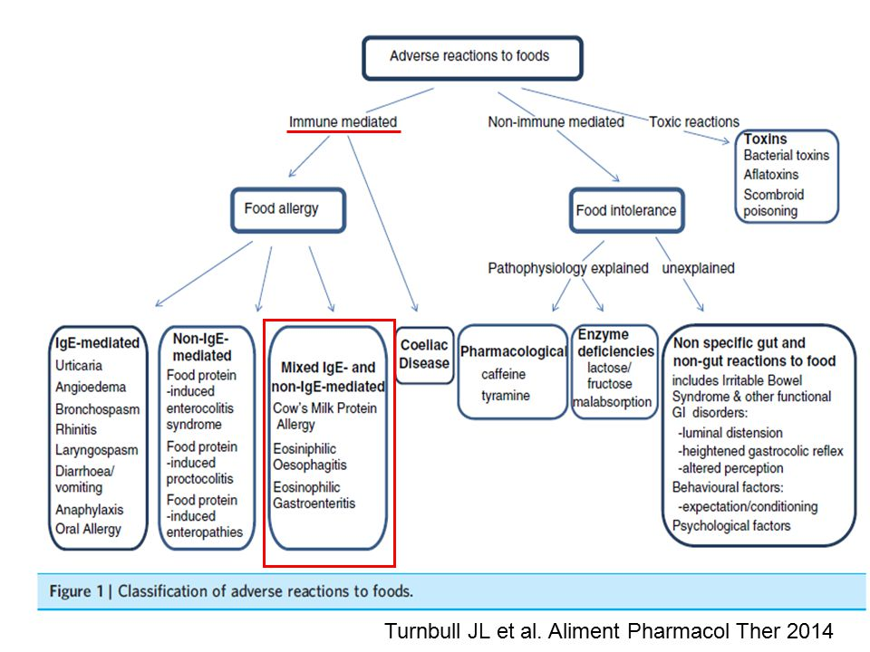 Turnbull JL et al. Aliment Pharmacol Ther 2014