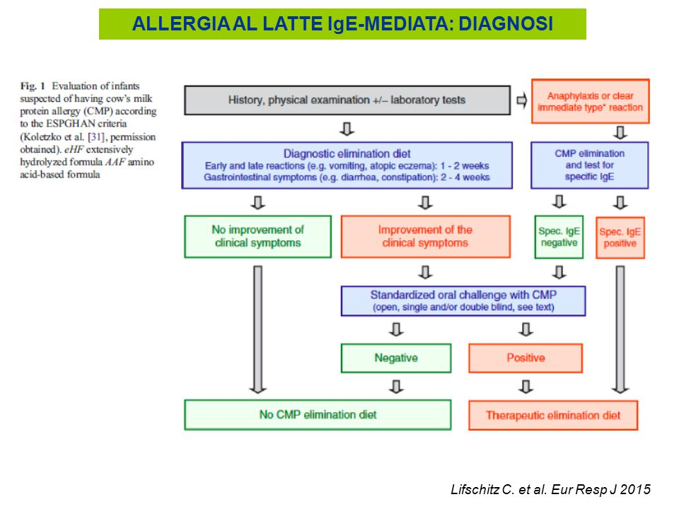 ALLERGIA AL LATTE IgE-MEDIATA: DIAGNOSI