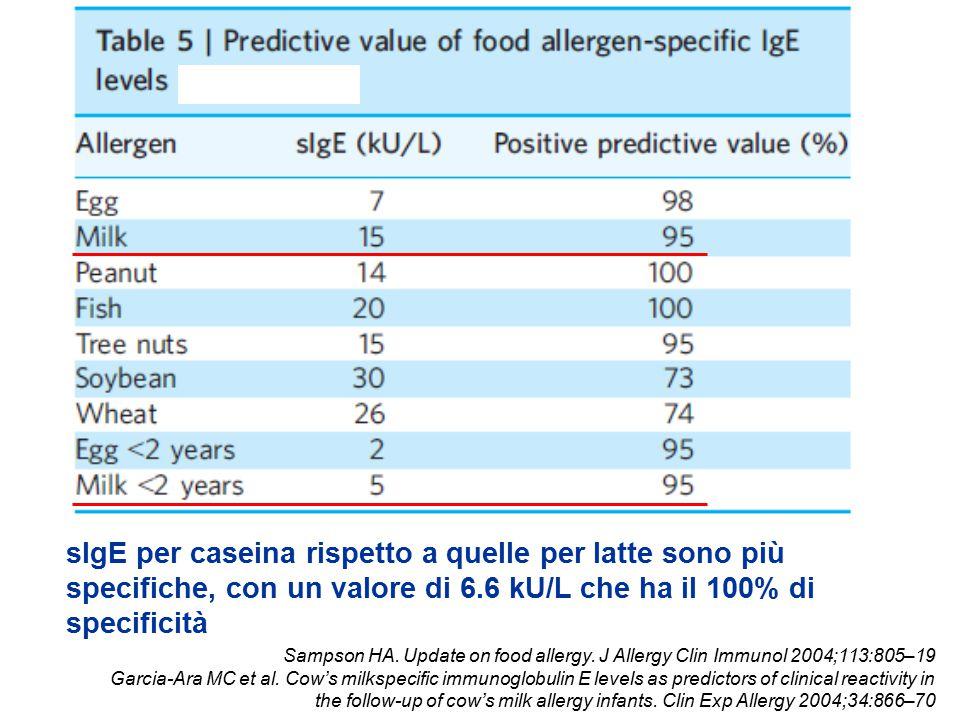 sIgE per caseina rispetto a quelle per latte sono più specifiche, con un valore di 6.6 kU/L che ha il 100% di specificità