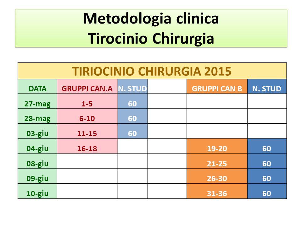 Metodologia clinica Tirocinio Chirurgia