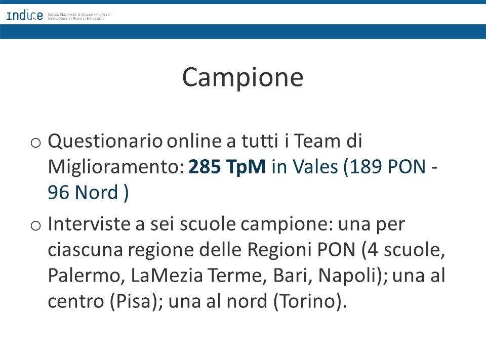 Campione Questionario online a tutti i Team di Miglioramento: 285 TpM in Vales (189 PON -96 Nord )