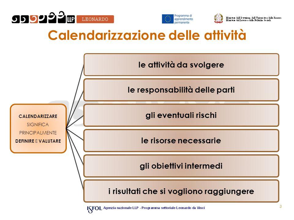 Calendarizzazione delle attività