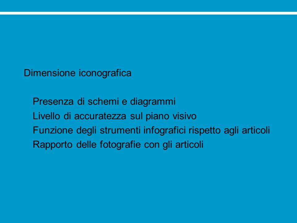 Dimensione iconografica