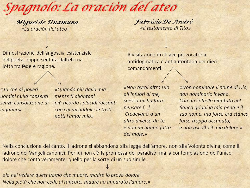 Spagnolo: La oraciòn del ateo