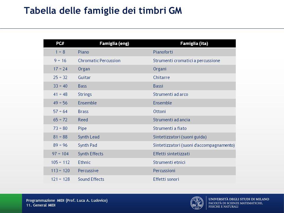 Tabella delle famiglie dei timbri GM