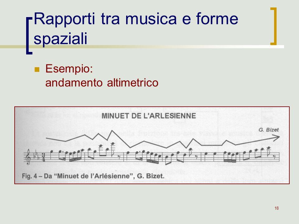 Rapporti tra musica e forme spaziali