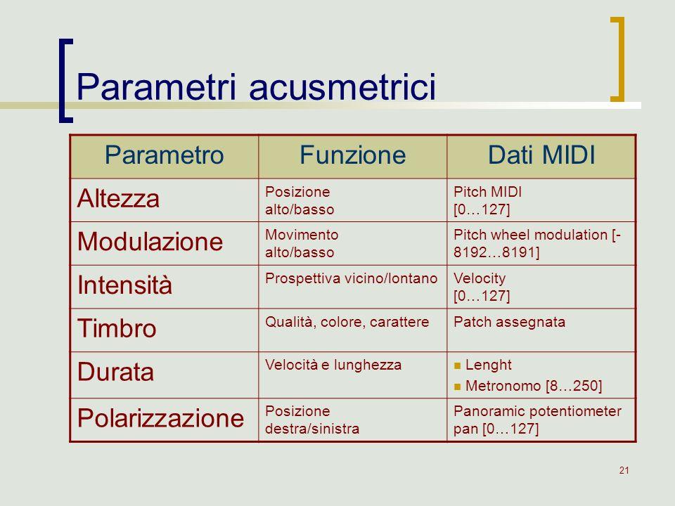 Parametri acusmetrici