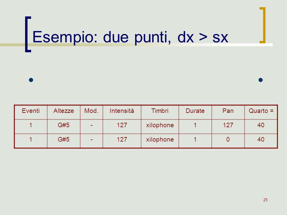 Esempio: due punti, dx > sx