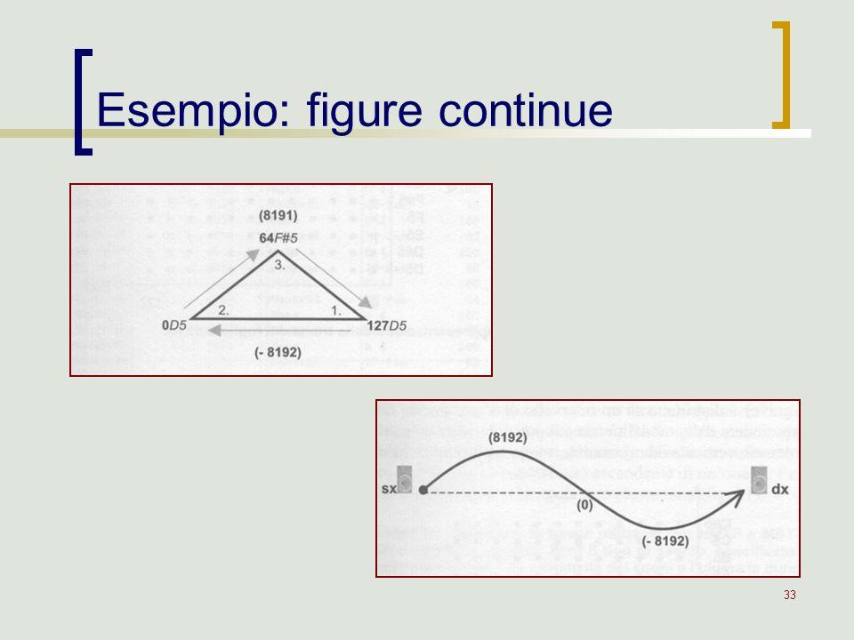 Esempio: figure continue
