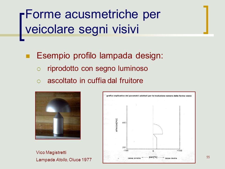 Forme acusmetriche per veicolare segni visivi