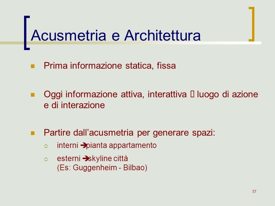 Acusmetria e Architettura