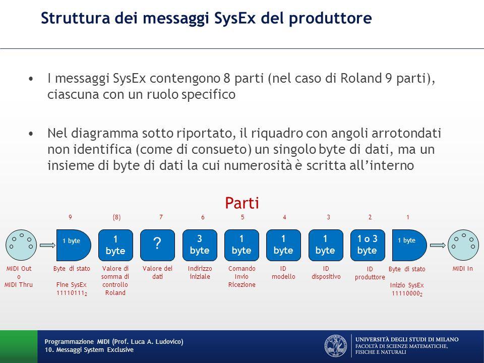 Struttura dei messaggi SysEx del produttore