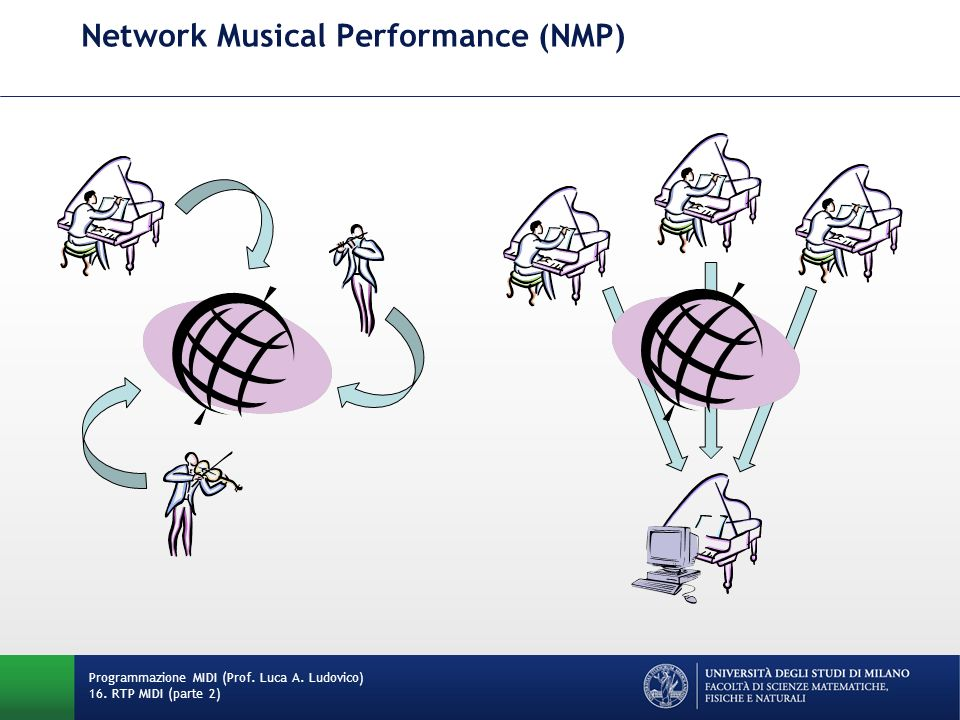 Network Musical Performance (NMP)