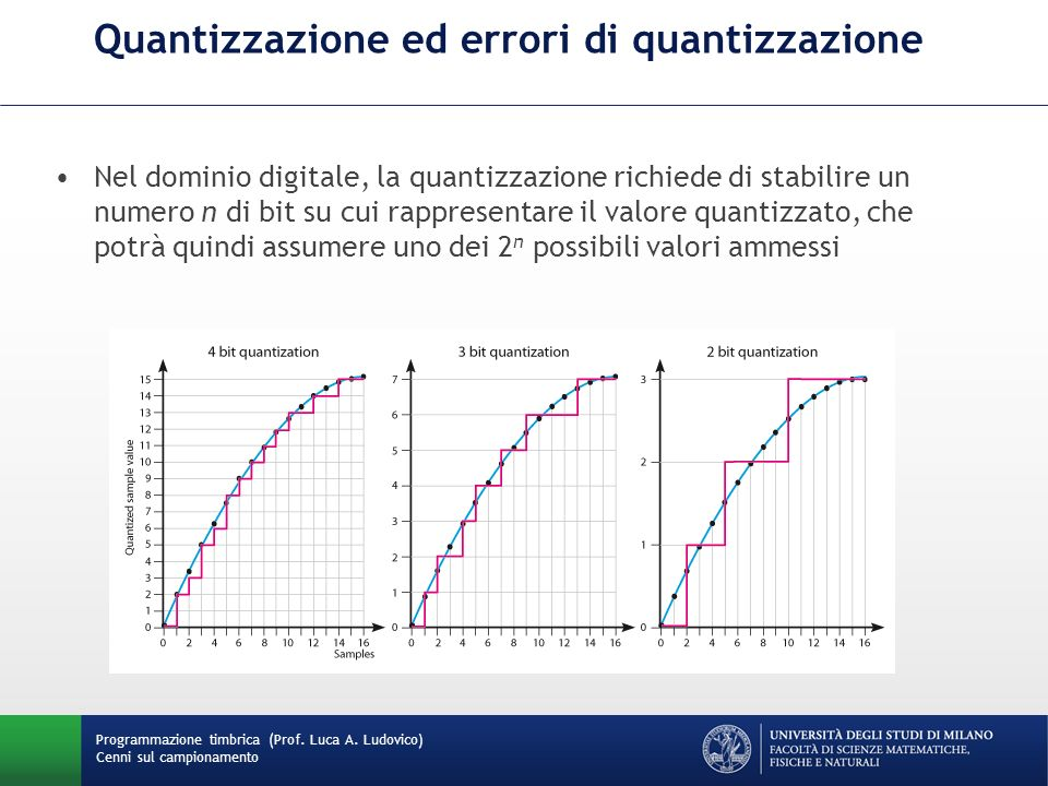 Quantizzazione ed errori di quantizzazione