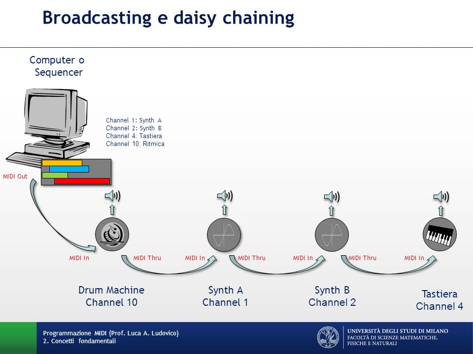 Broadcasting e daisy chaining