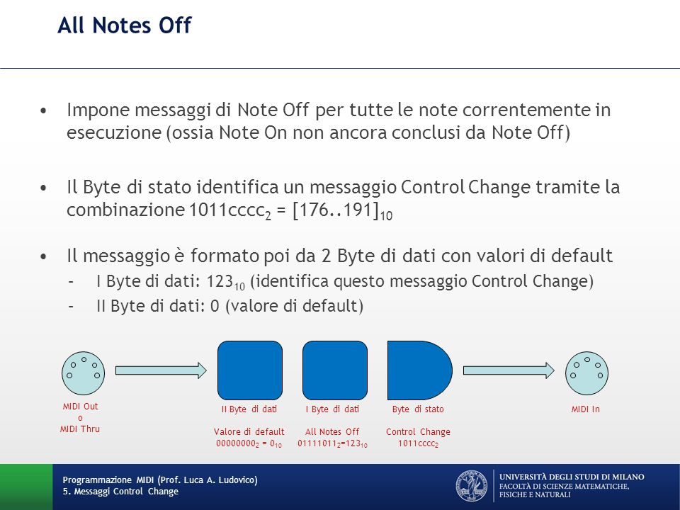 All Notes Off Impone messaggi di Note Off per tutte le note correntemente in esecuzione (ossia Note On non ancora conclusi da Note Off)